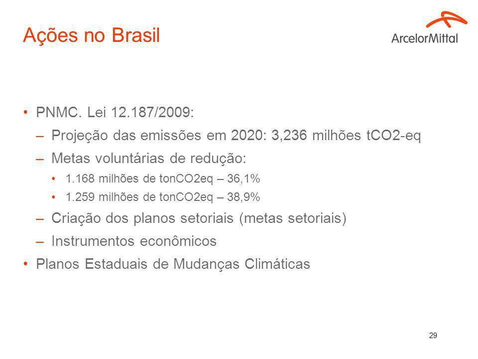 Ações no Brasil PNMC. Lei 12.187/2009: