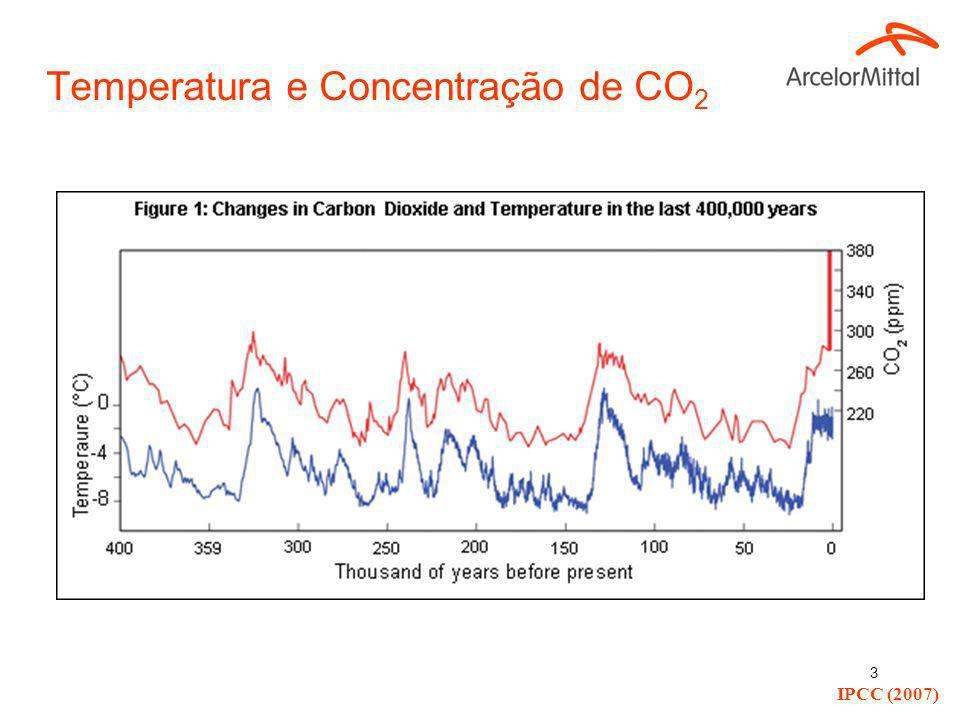 Temperatura e Concentração de CO2