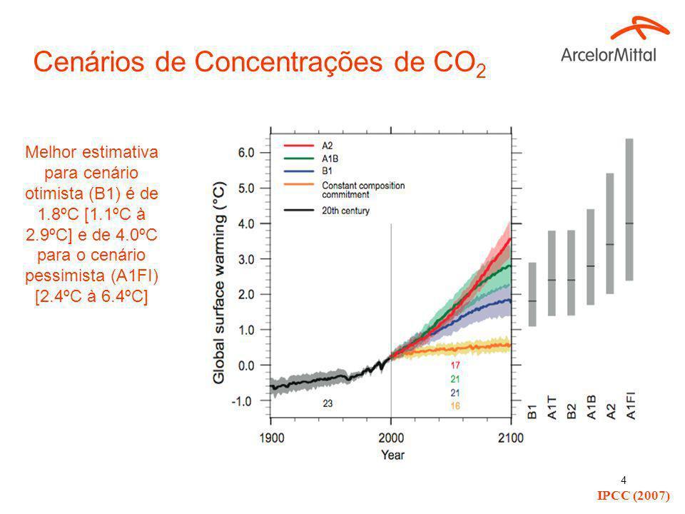 Cenários de Concentrações de CO2