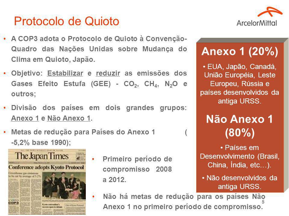 Protocolo de Quioto Anexo 1 (20%) Não Anexo 1 (80%)