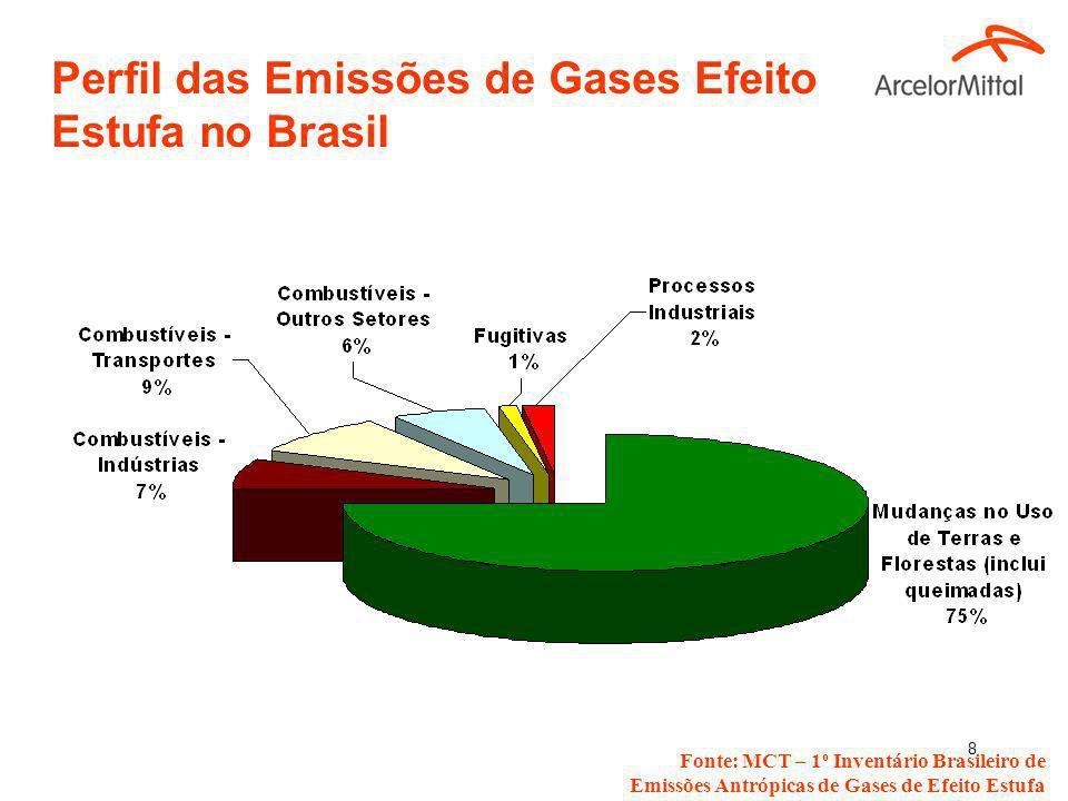 Perfil das Emissões de Gases Efeito Estufa no Brasil