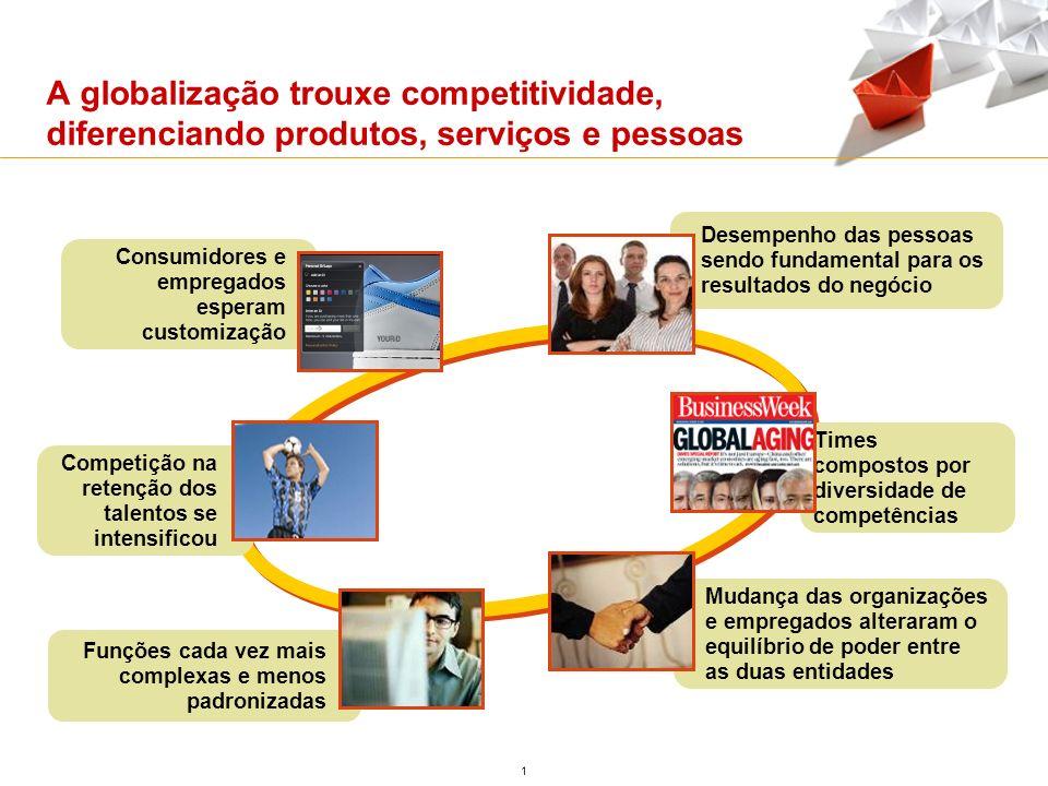 A globalização trouxe competitividade, diferenciando produtos, serviços e pessoas