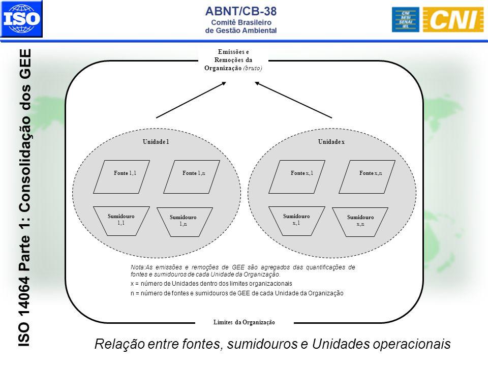 Relação entre fontes, sumidouros e Unidades operacionais