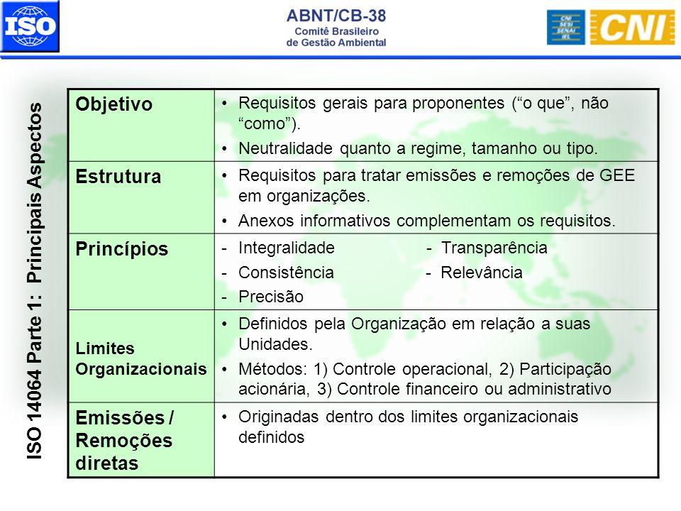 ISO 14064 Parte 1: Principais Aspectos