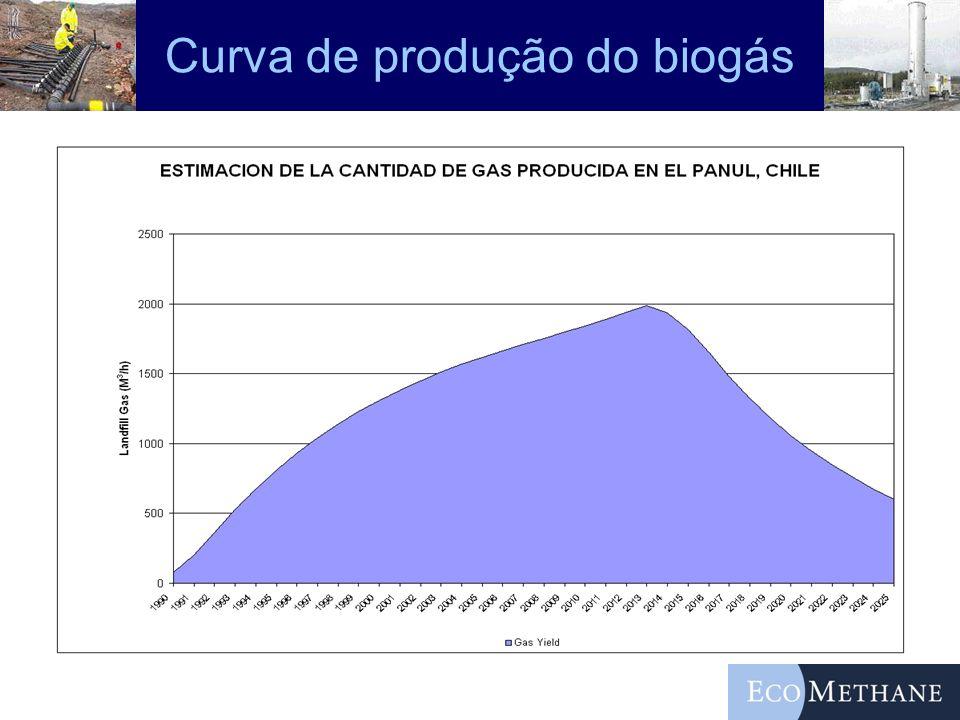Curva de produção do biogás