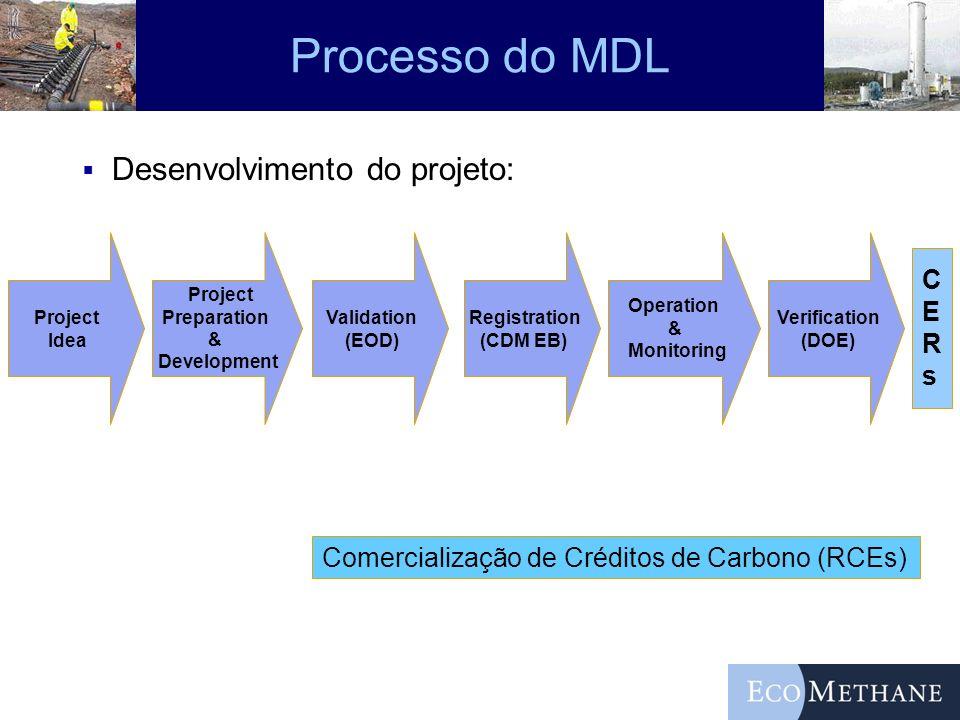 Processo do MDL Desenvolvimento do projeto: C E R s