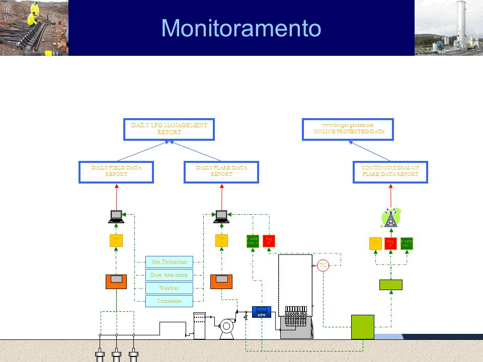 Monitoramento DAILY LFG MANAGEMENT REPORT DAILY FIELD DATA REPORT