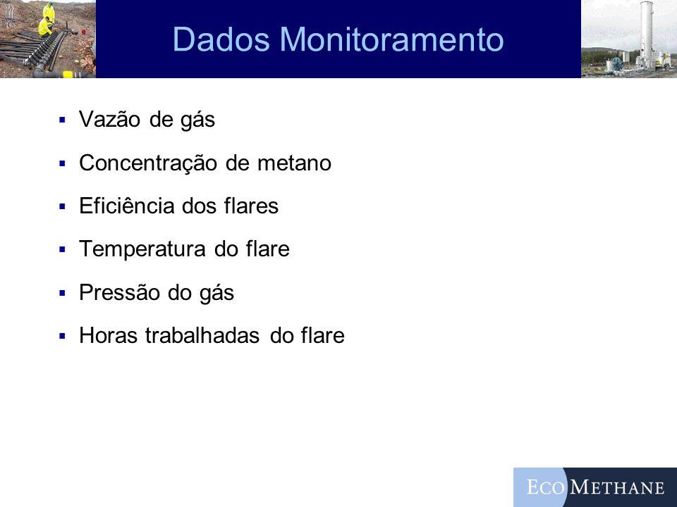 Dados Monitoramento Vazão de gás Concentração de metano