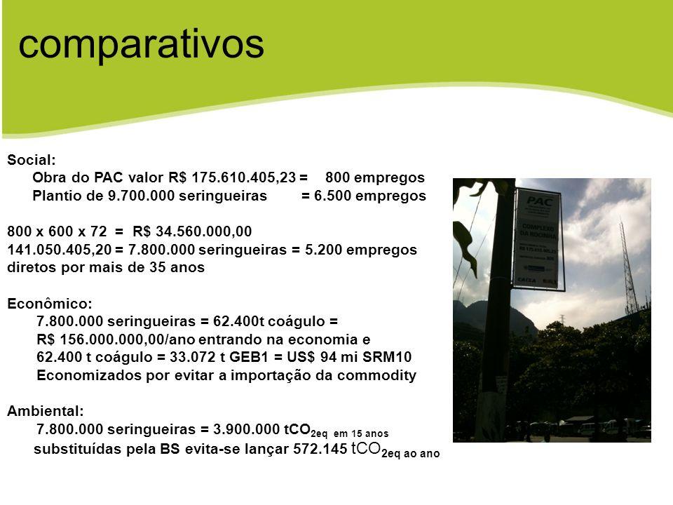 comparativos Social: Obra do PAC valor R$ 175.610.405,23 = 800 empregos. Plantio de 9.700.000 seringueiras = 6.500 empregos.