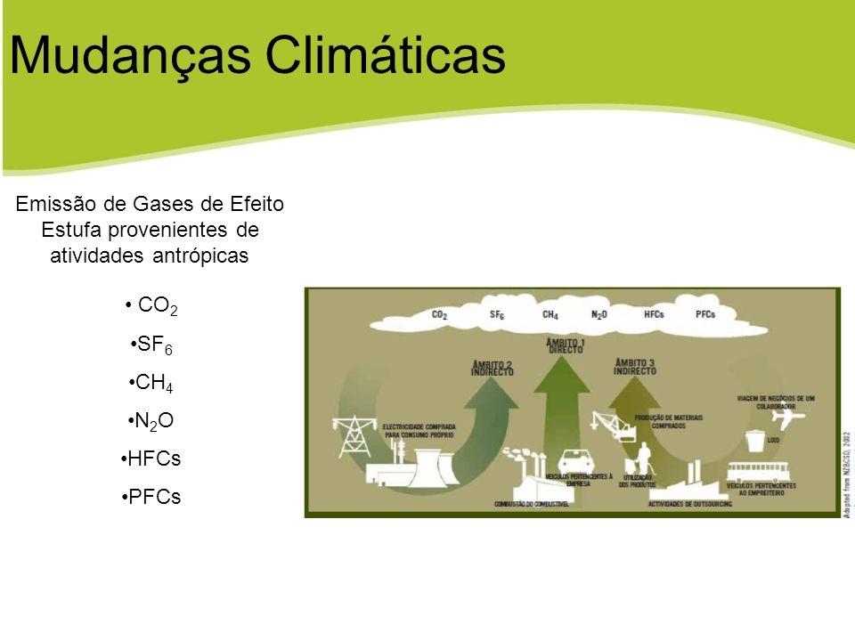 Mudanças Climáticas Emissão de Gases de Efeito Estufa provenientes de atividades antrópicas. CO2. SF6.