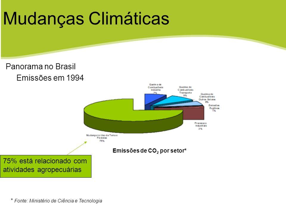 Emissões de CO2 por setor*