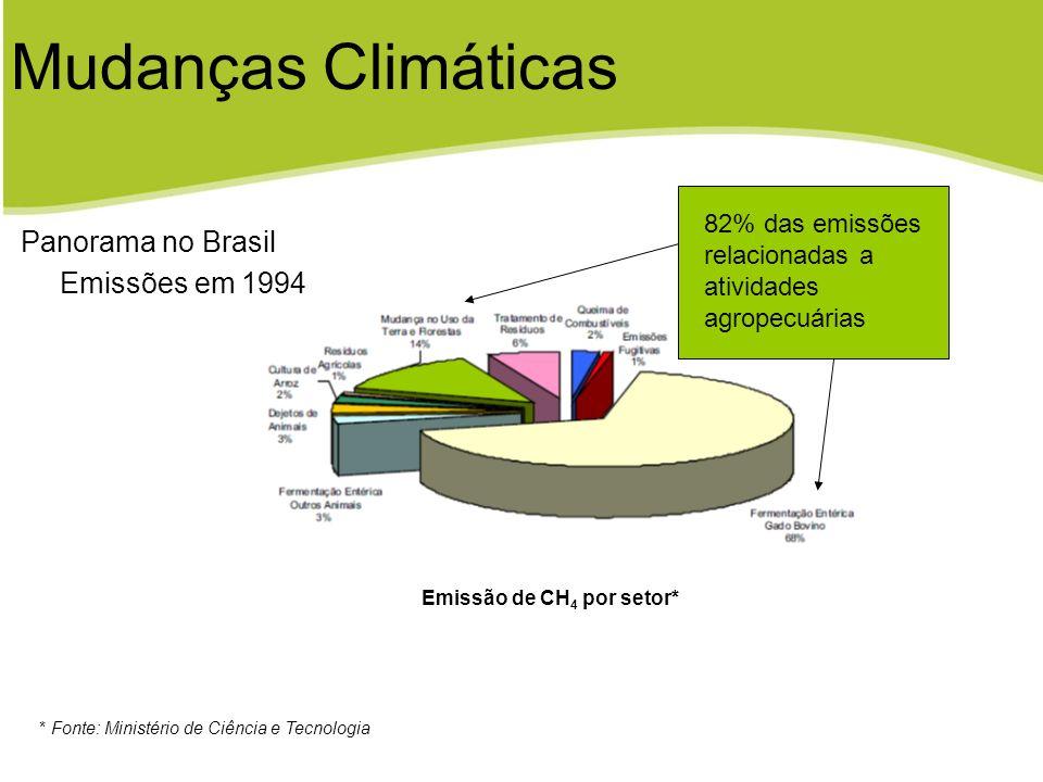 Emissão de CH4 por setor*