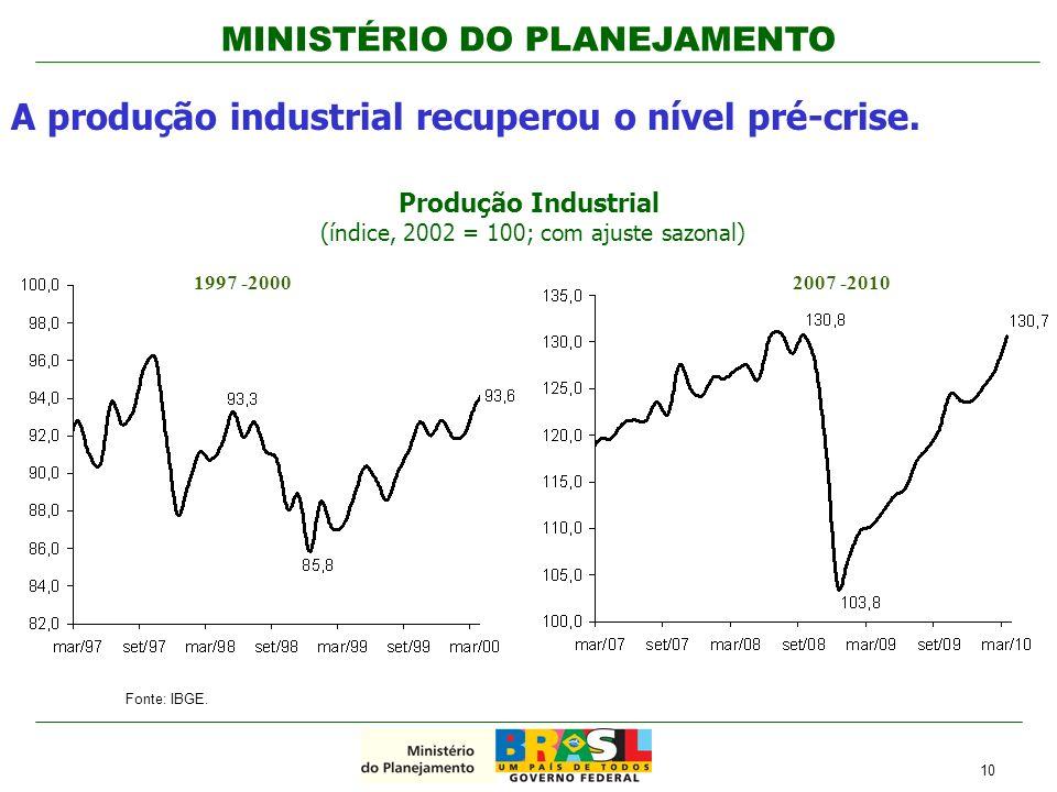 Produção Industrial (índice, 2002 = 100; com ajuste sazonal)