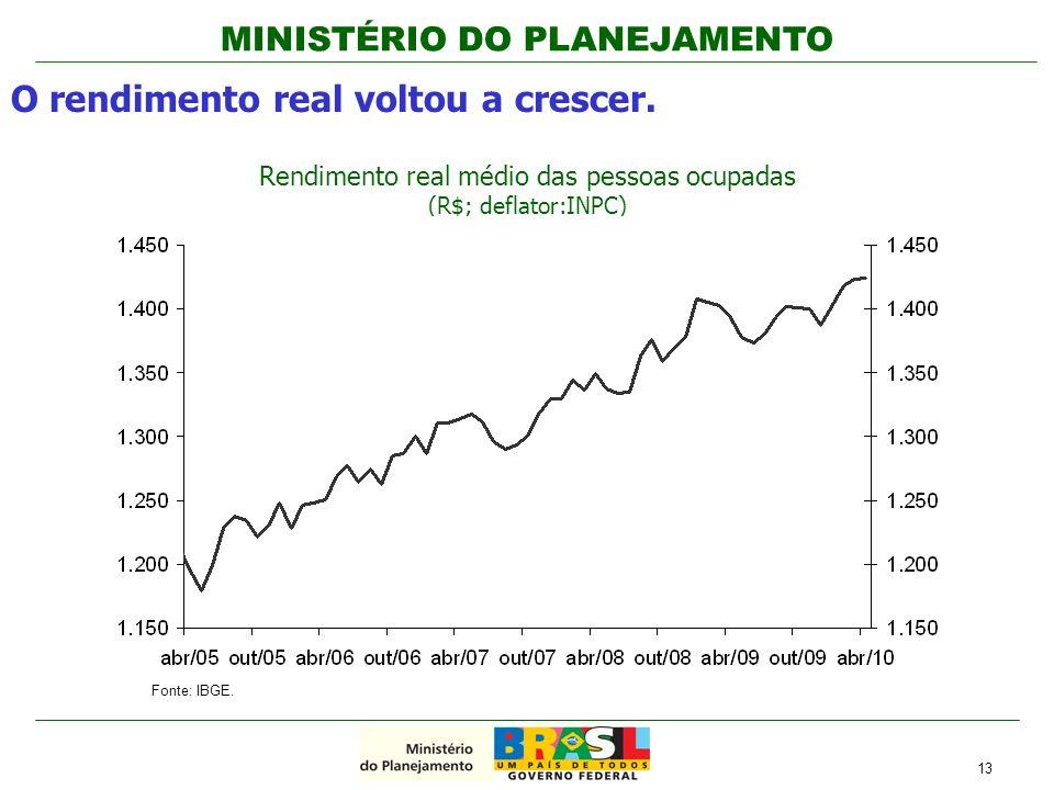 Rendimento real médio das pessoas ocupadas (R$; deflator:INPC)
