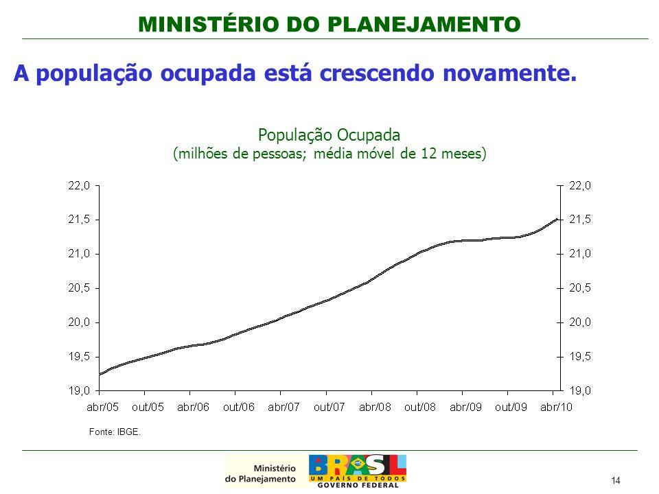População Ocupada (milhões de pessoas; média móvel de 12 meses)