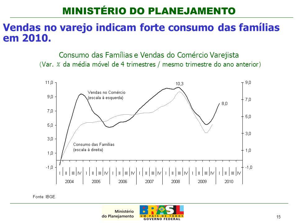 Vendas no varejo indicam forte consumo das famílias em 2010.