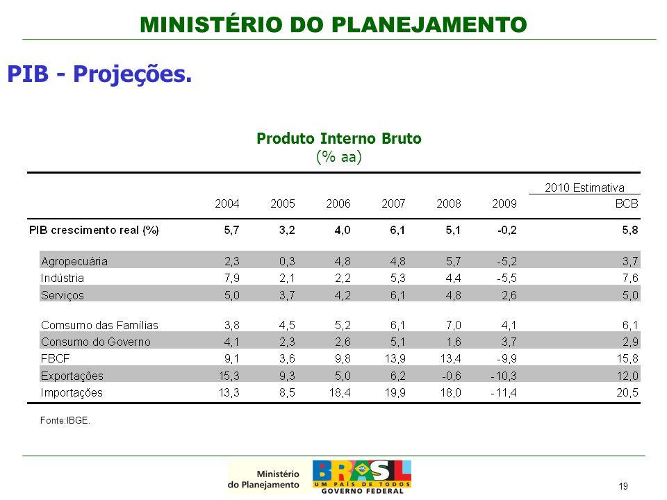 Produto Interno Bruto (% aa)