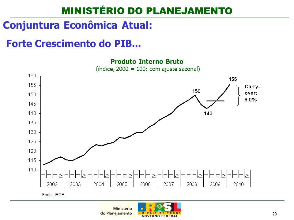 Produto Interno Bruto (índice, 2000 = 100; com ajuste sazonal)