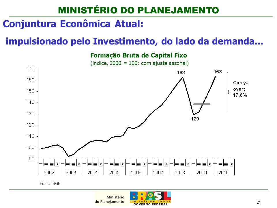 Conjuntura Econômica Atual:
