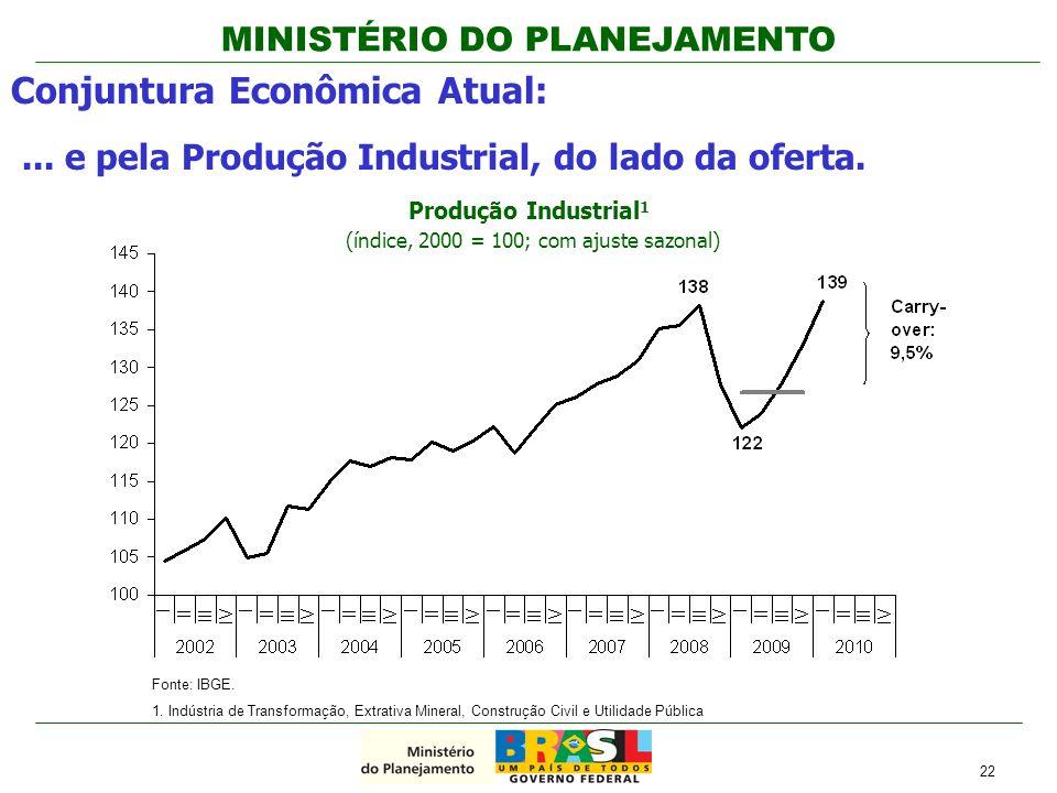 Produção Industrial1 (índice, 2000 = 100; com ajuste sazonal)