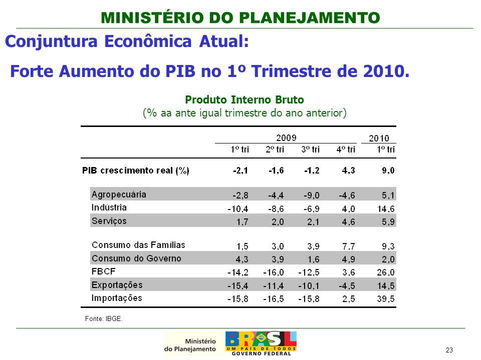 Produto Interno Bruto (% aa ante igual trimestre do ano anterior)
