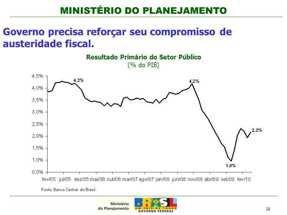Resultado Primário do Setor Público (% do PIB)
