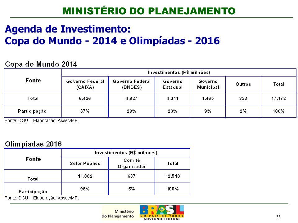 Agenda de Investimento: Copa do Mundo - 2014 e Olimpíadas - 2016