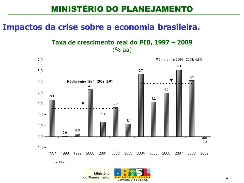 Taxa de crescimento real do PIB, 1997 – 2009 (% aa)