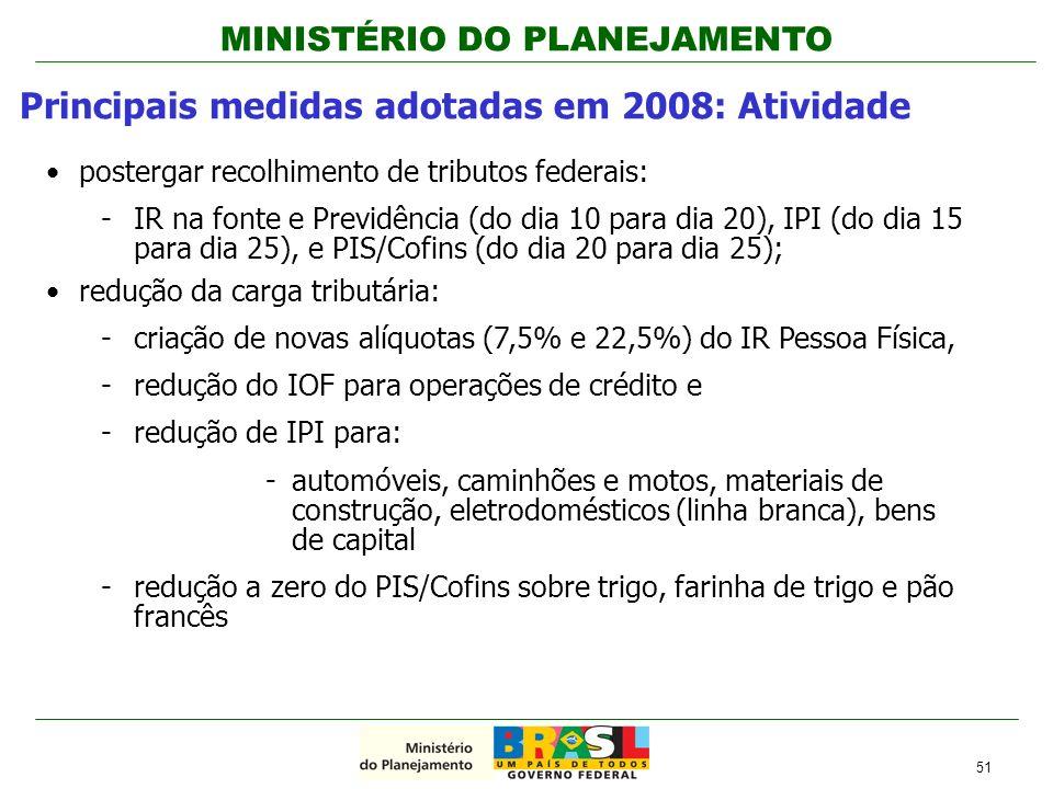 Principais medidas adotadas em 2008: Atividade