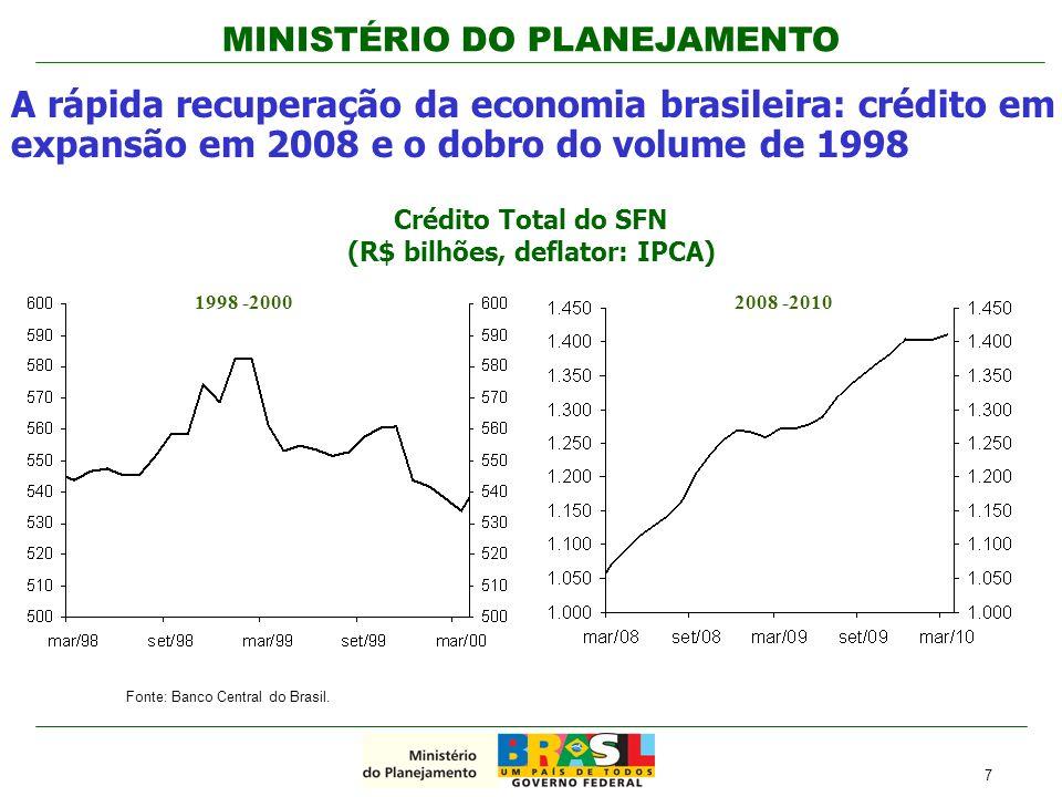 Crédito Total do SFN (R$ bilhões, deflator: IPCA)