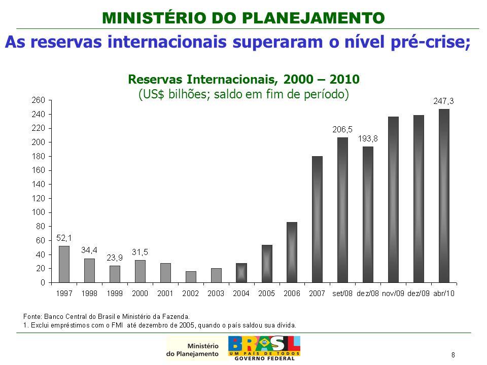 As reservas internacionais superaram o nível pré-crise;