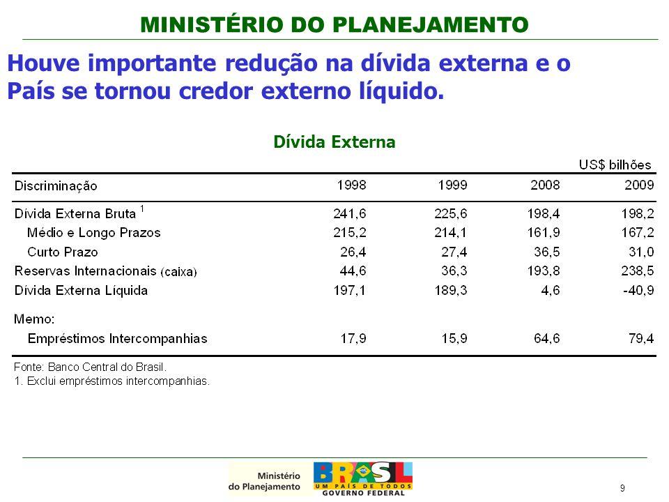 Houve importante redução na dívida externa e o País se tornou credor externo líquido.