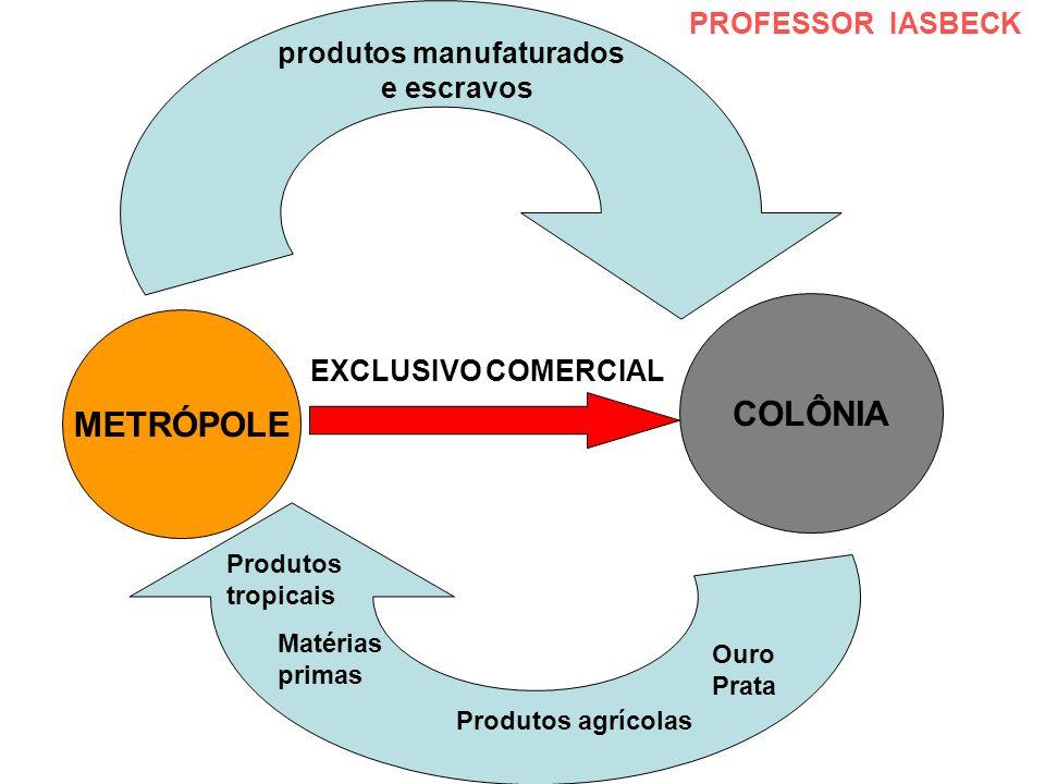 COLÔNIA METRÓPOLE PROFESSOR IASBECK produtos manufaturados e escravos