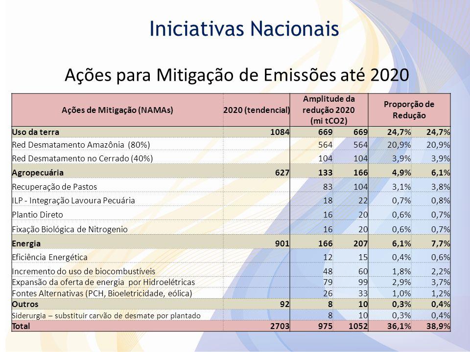 Ações para Mitigação de Emissões até 2020