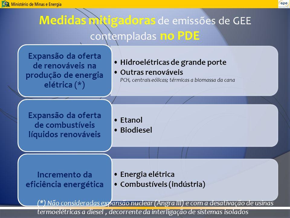 Medidas mitigadoras de emissões de GEE