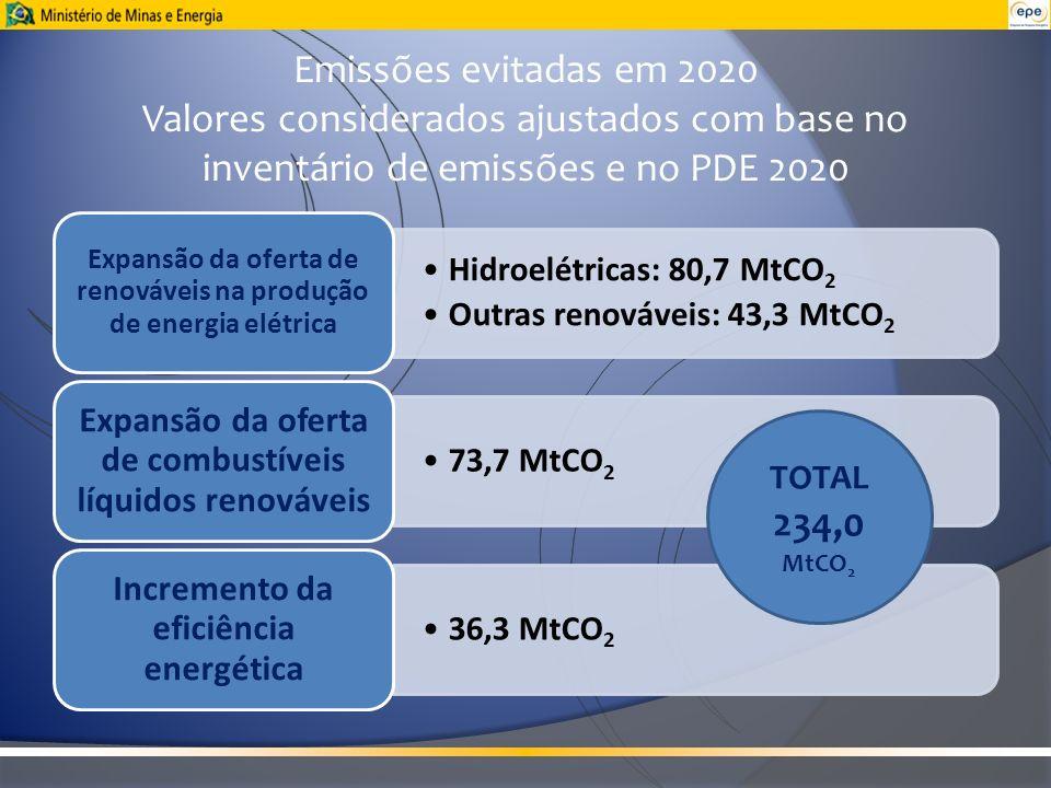 Emissões evitadas em 2020 Valores considerados ajustados com base no inventário de emissões e no PDE 2020