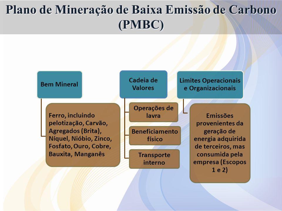 Plano de Mineração de Baixa Emissão de Carbono (PMBC)