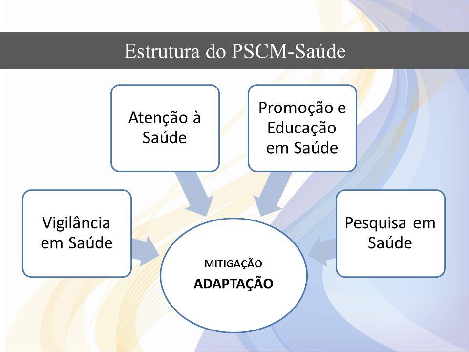 Estrutura do PSCM-Saúde