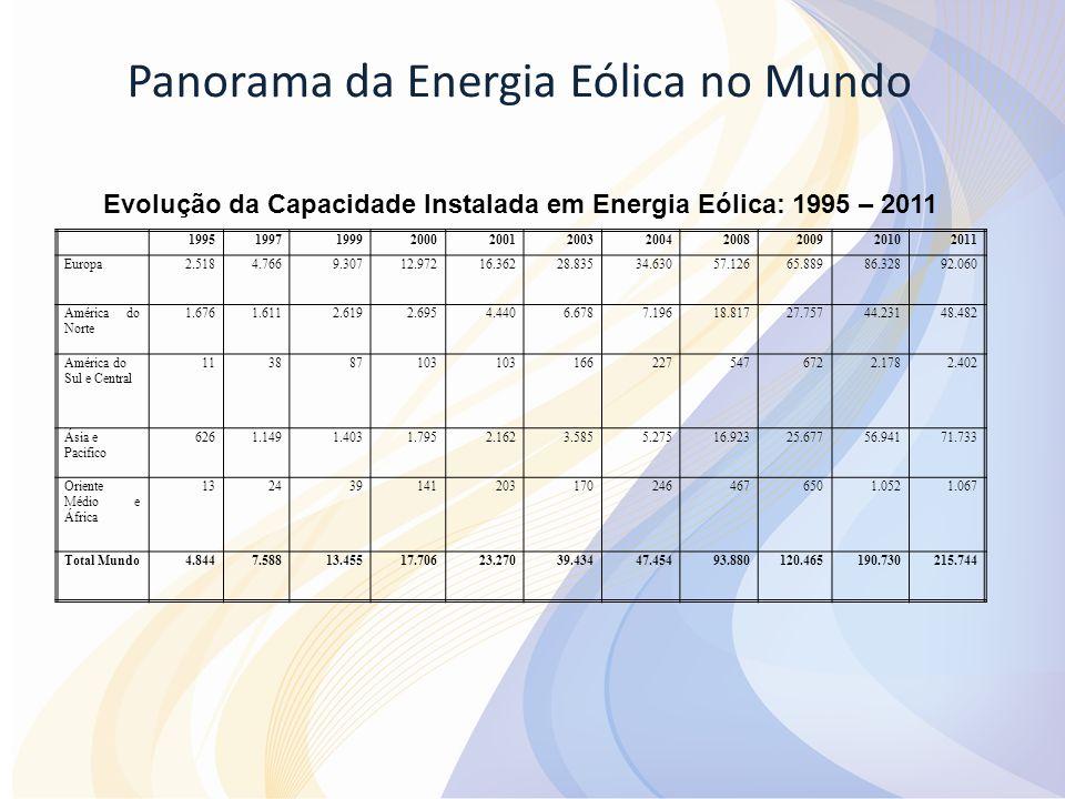 Panorama da Energia Eólica no Mundo