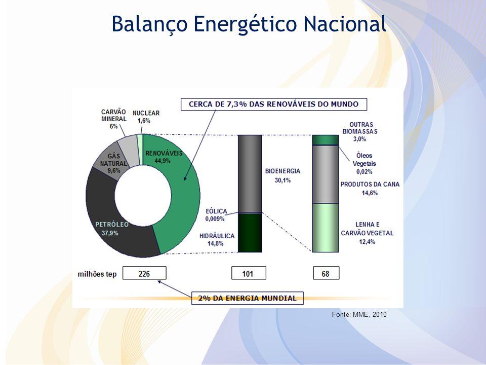 Balanço Energético Nacional