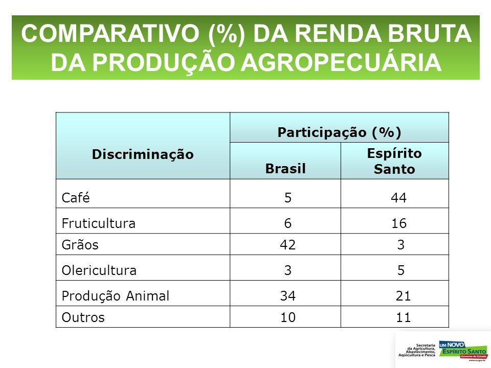 COMPARATIVO (%) DA RENDA BRUTA DA PRODUÇÃO AGROPECUÁRIA