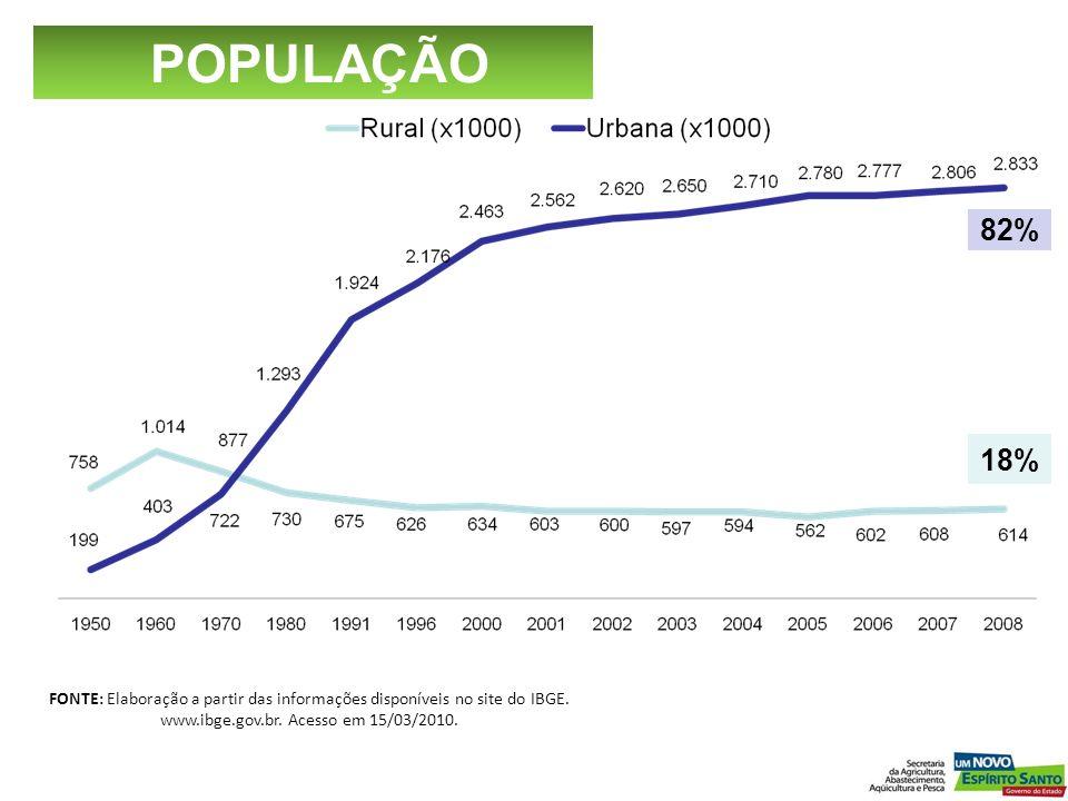 POPULAÇÃO 82% 18% FONTE: Elaboração a partir das informações disponíveis no site do IBGE.