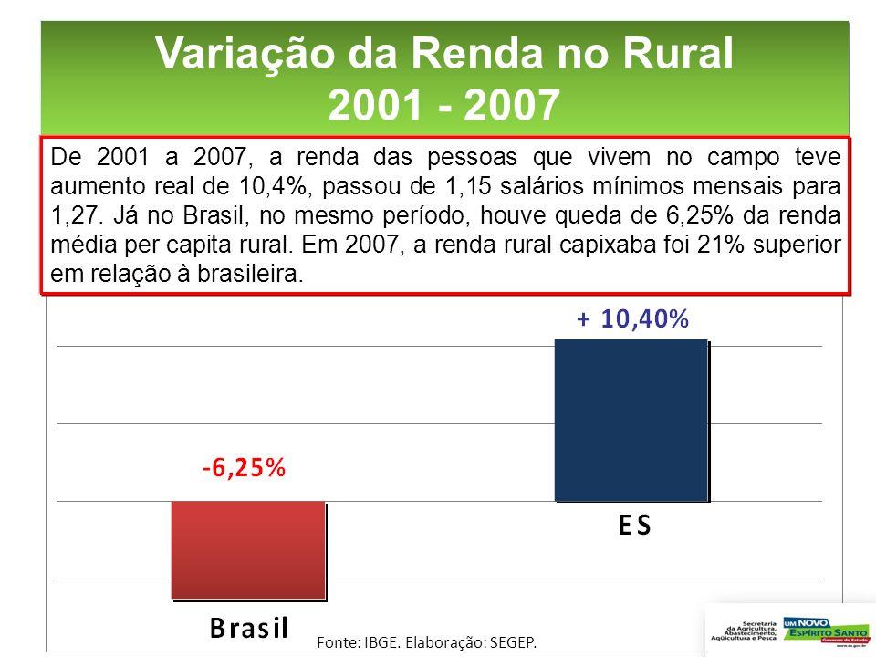 Variação da Renda no Rural