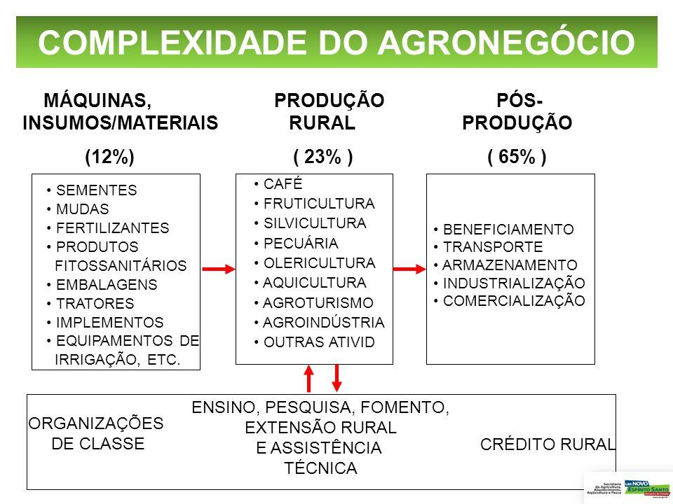 COMPLEXIDADE DO AGRONEGÓCIO