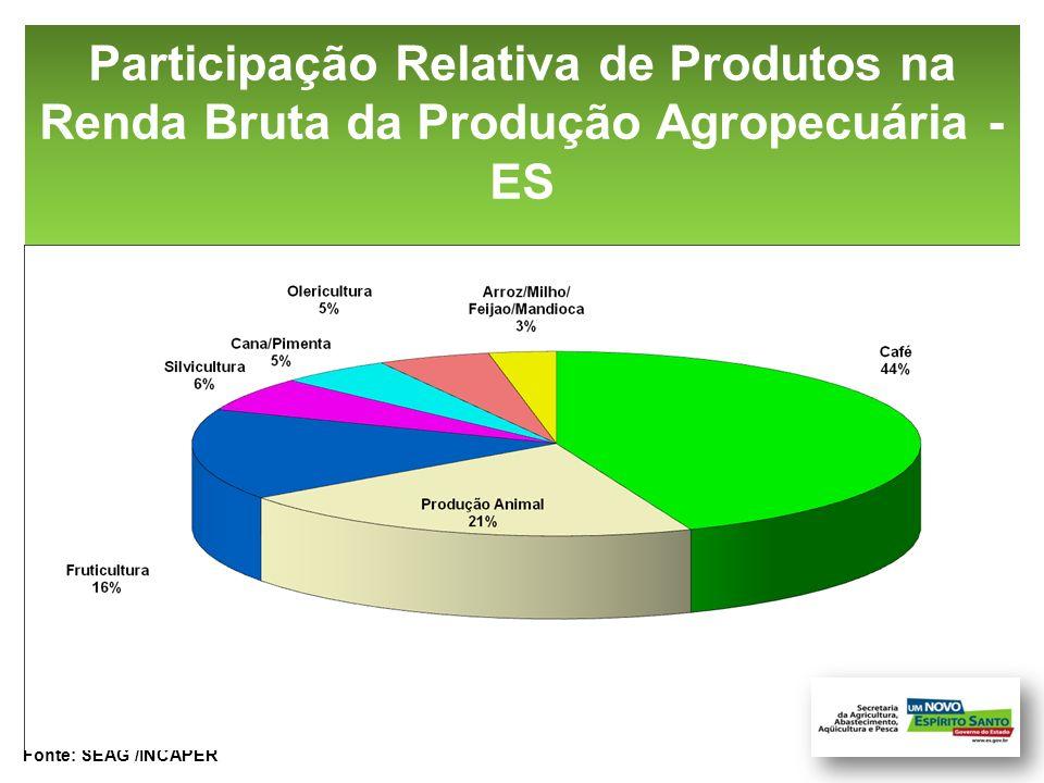 Participação Relativa de Produtos na Renda Bruta da Produção Agropecuária -ES