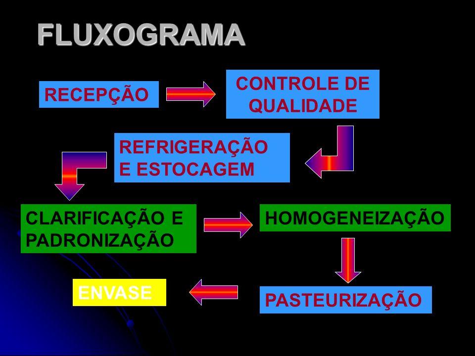 FLUXOGRAMA CONTROLE DE QUALIDADE RECEPÇÃO REFRIGERAÇÃO E ESTOCAGEM