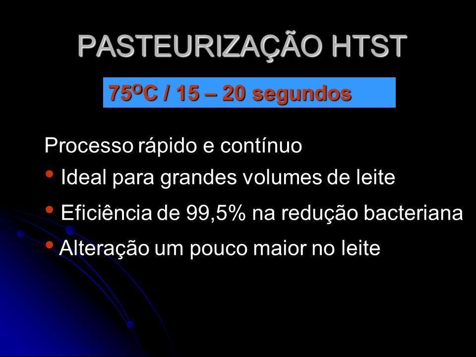 PASTEURIZAÇÃO HTST 75OC / 15 – 20 segundos Processo rápido e contínuo
