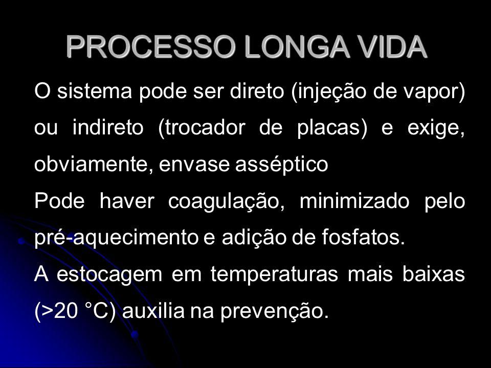 PROCESSO LONGA VIDA O sistema pode ser direto (injeção de vapor) ou indireto (trocador de placas) e exige, obviamente, envase asséptico.