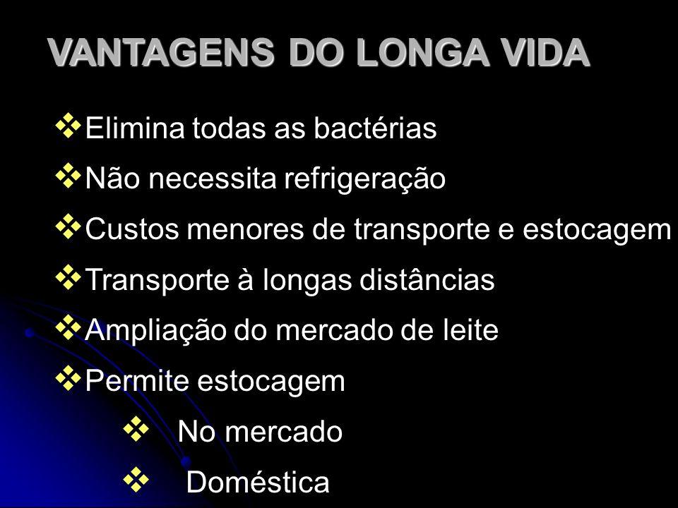 VANTAGENS DO LONGA VIDA