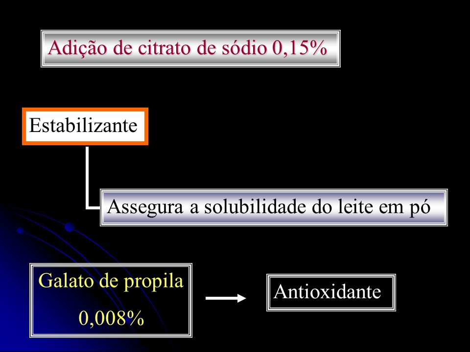 Adição de citrato de sódio 0,15%